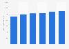 Iliad : chiffre d'affaires de l'activité fixe 2012-2017