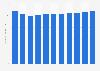 Orange : chiffre d'affaires dans le monde 2012-2018