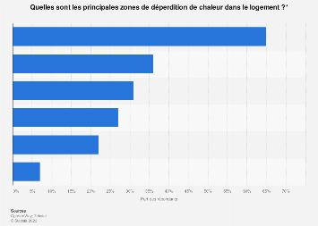 Principales zones de déperdition de chaleur dans le logement selon les Français 2016