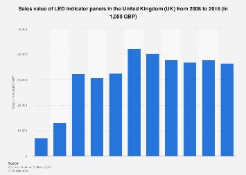 LED indicator panels: sales value in the United Kingdom (UK) 2008 to 2017