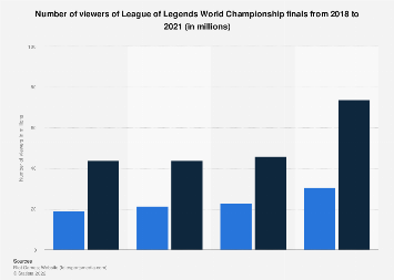 League of Legends championships viewers 2018 | Statista
