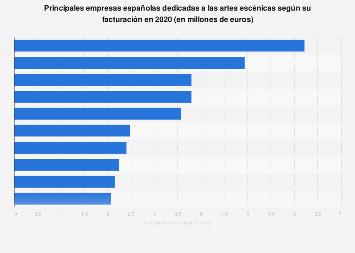 Empresas líderes en el sector de las artes escénicas en España 2016
