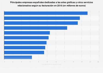 Empresas líderes en el sector de las artes gráficas y servicios similares España 2016