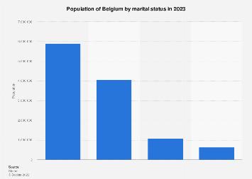 Belgian population by marital status 2017