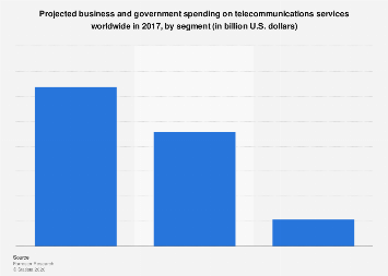 Total expenditure on telecommunications services worldwide 2017, by segment