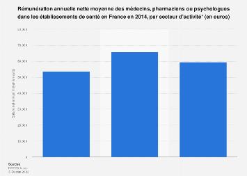 Salaire annuel des professions médicales dans les hôpitaux en France 2014
