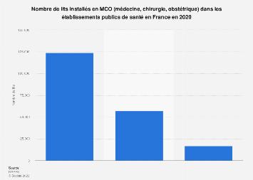 Établissements publics de santé: nombre de lits en MCO en France 2016