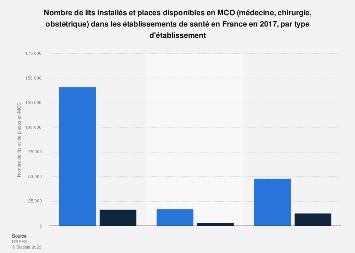 Hôpitaux : nombre de lits et de places en MCO France 2016, par type d'établissement