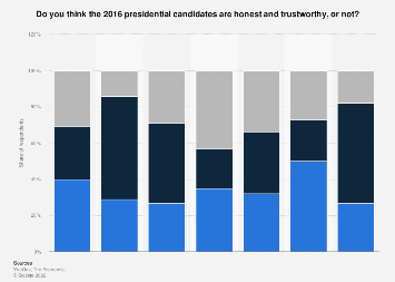 2016 U.S. election: candidate honesty and trustworthiness opinion poll, Feb 2016