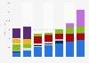 IAC/InterActiveCorp's annual revenue 2016-2018, by segment