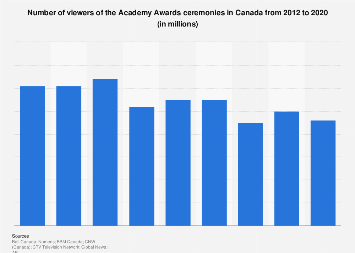 special tv programs people who watched the academy awards