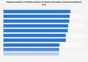 DMO: eHealth fitness products usage penetration in European countries 2018
