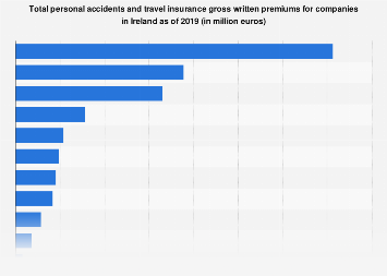 Personal accidents and travel insurance gross written premiums in Ireland 2017