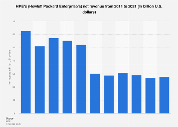 HPE: net revenue 2011-2017