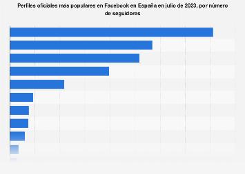Facebook: páginas oficiales más populares de España en abril de 2018
