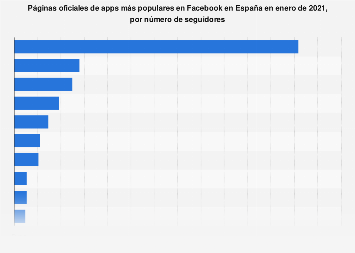 Facebook: fan pages de apps más populares de España en junio de 2019