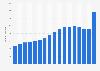 Anzahl der Internetkunden in der Schweiz bis 2018