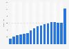 Anzahl der Kunden von Festnetztelefonie in der Schweiz bis 2018