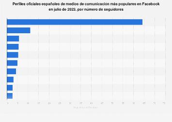 Facebook:  fan pages de medios de comunicación populares de España en junio de 2019