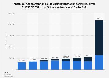 Anzahl der Abonnenten von Telekommunikationsnetzen in der Schweiz bis 2017