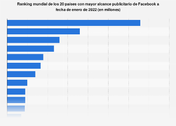 Países con más usuarios de Facebook a nivel mundial en abril de 2019