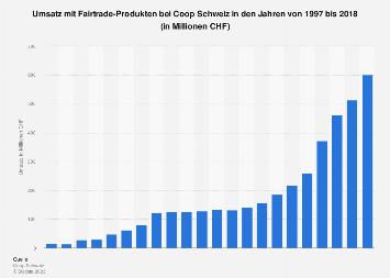 Umsatz mit Fairtrade-Produkten bei Coop Schweiz bis 2018