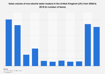 Uk Sales Volume Of Non Electric Water Heaters 2008 2018 Statista