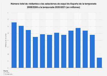 Evolución de visitantes a las estaciones de esquí España 2008/2009-2018/2019