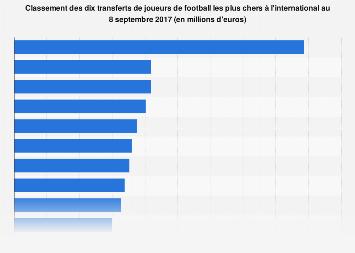 Coûts des transferts de footballeurs les plus élevés par joueur dans le monde 20017