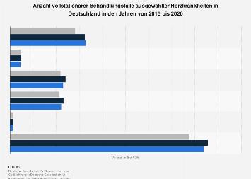 Anzahl stationärer Behandlungsfälle ausgewählter Herzkrankheiten in Deutschland 2016