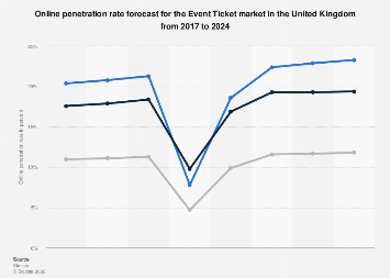 DMO: online sports events tickets usage penetration in the UK 2016-2022