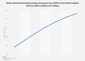 Digital Market Outlook: online sports events tickets ARPU in the UK 2016-2022