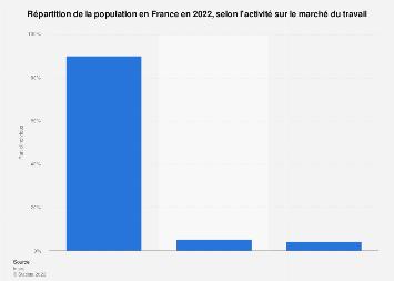 Part des personnes actives et inactives en France 2017