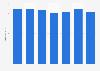 Jahresstromproduktion der AEW Energie AG bis 2017/18