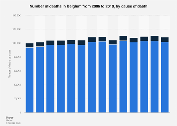 Deaths in Belgium 2006-2016, by cause of death