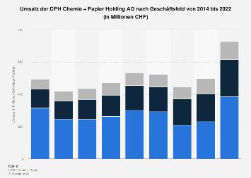 schweiz nettoumsatz der cph chemie papier holding ag 2017 statistik. Black Bedroom Furniture Sets. Home Design Ideas