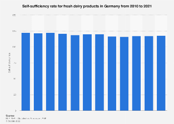 Self-sufficiency rate for fresh dairy products in Germany 2010-2016