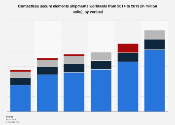 Shipments of contactless secure elements worldwide by vertical 2014-2017