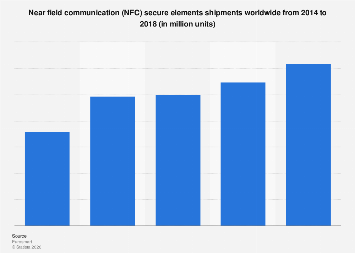Shipments of NFC secure elements worldwide 2014-2018