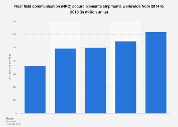 Shipments of NFC secure elements worldwide 2014-2017