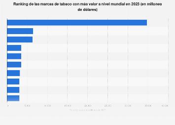 Marcas de tabaco más valiosas en el mundo 2015