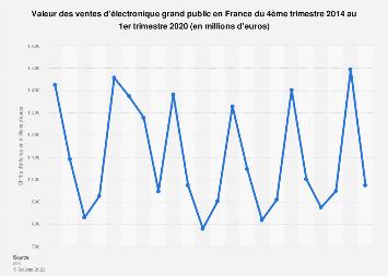 Électronique grand public : chiffre d'affaires en France T4 2014-T3 2016