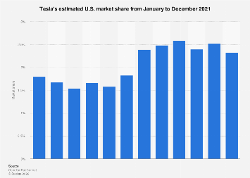 Tesla's U.S. market share - July 2018
