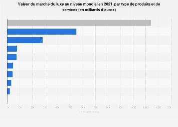 Luxe : valeur du marché mondial par catégorie de produits 2015-2017