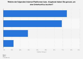 Umfrage zur Nutzung von Plattformen für Online-Buchungen von Unterkünften 2018