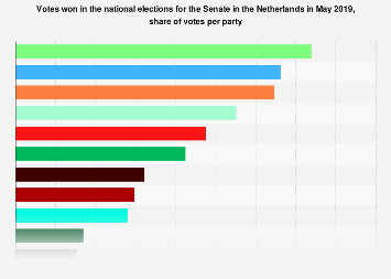 Netherlands: Senate election results May 2019, share of votes per party