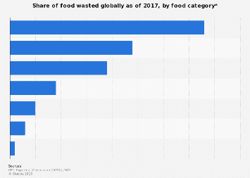 Global percentage of wasted food by category 2015