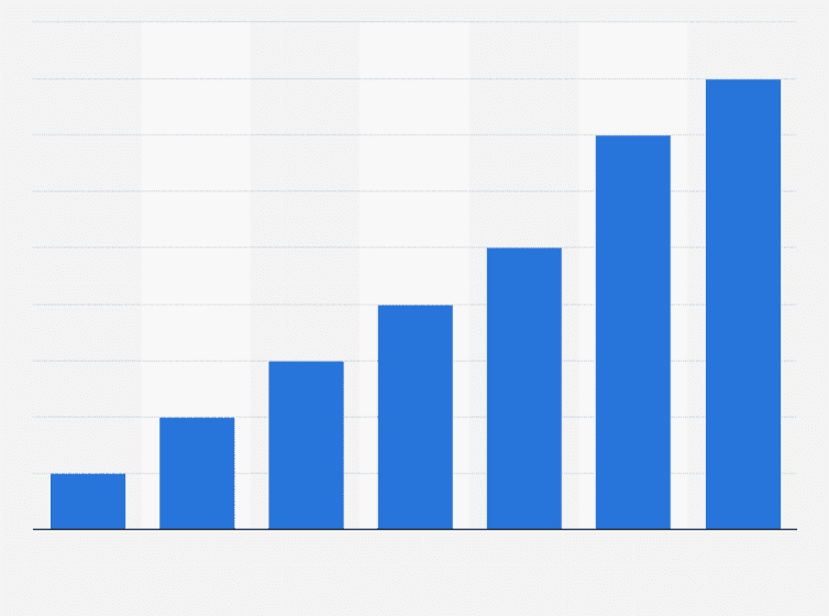 8b962416949 Part des ventes en ligne dans le marché mondial des produits personnels de  luxe en valeur entre 2005 et 2016