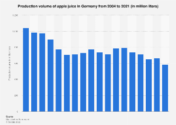 Production volume of apple juice in Germany 2004-2016