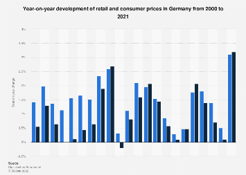 Development of retail and consumer prices in Germany 2000-2018